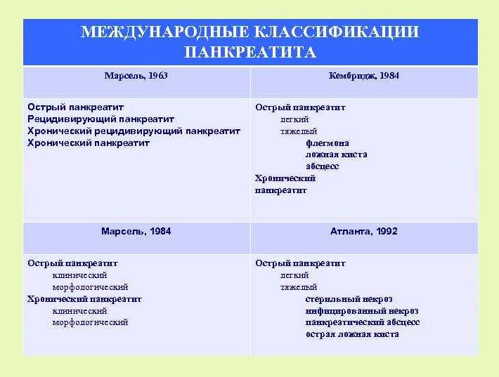 Международная классификация панкреатита